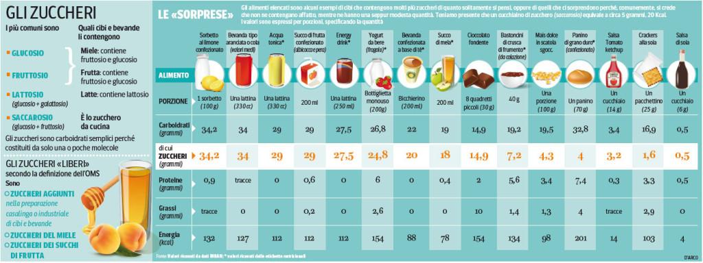 consumo zucchero italia