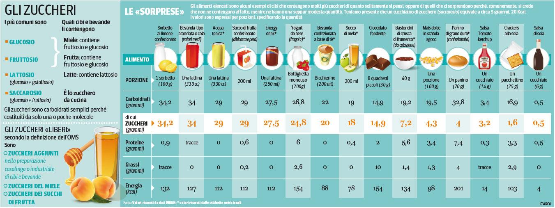 alimenti che contengono zuccheri