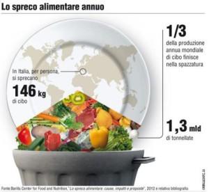 spreco-alimentare-435x400