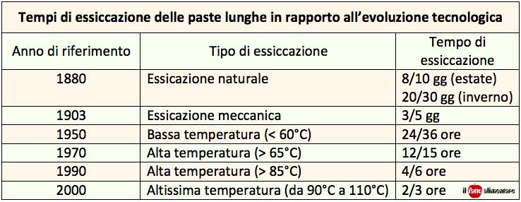 tabella essiccazione pasta